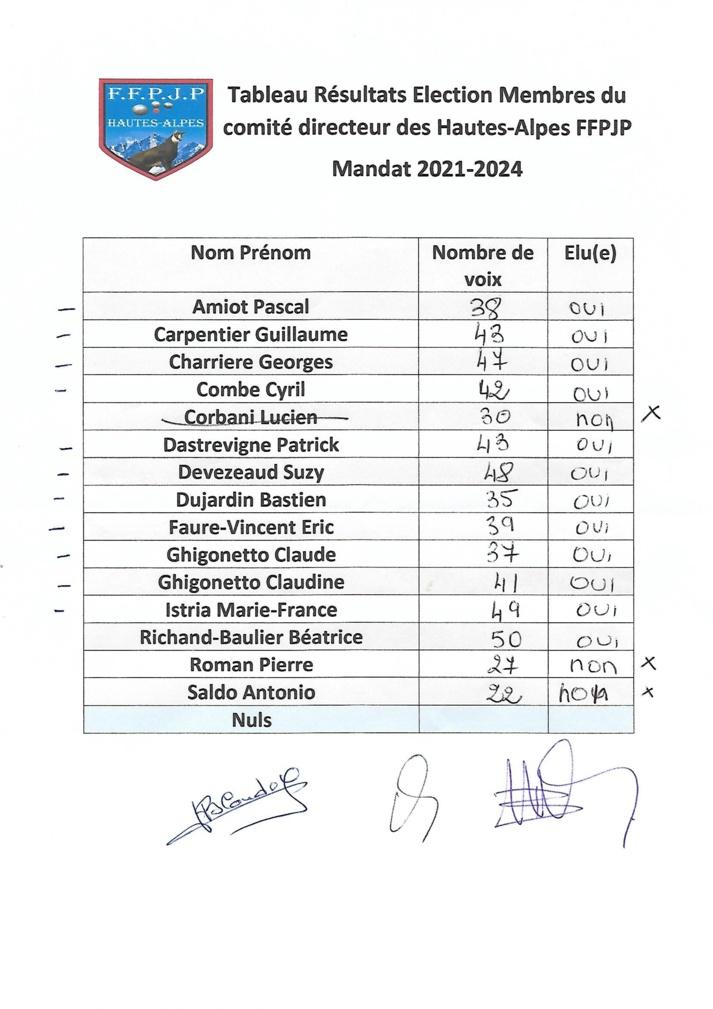 Résultat élections du Comité Départemental des Hautes-Alpes FFPJP - Mandat 2021-2024