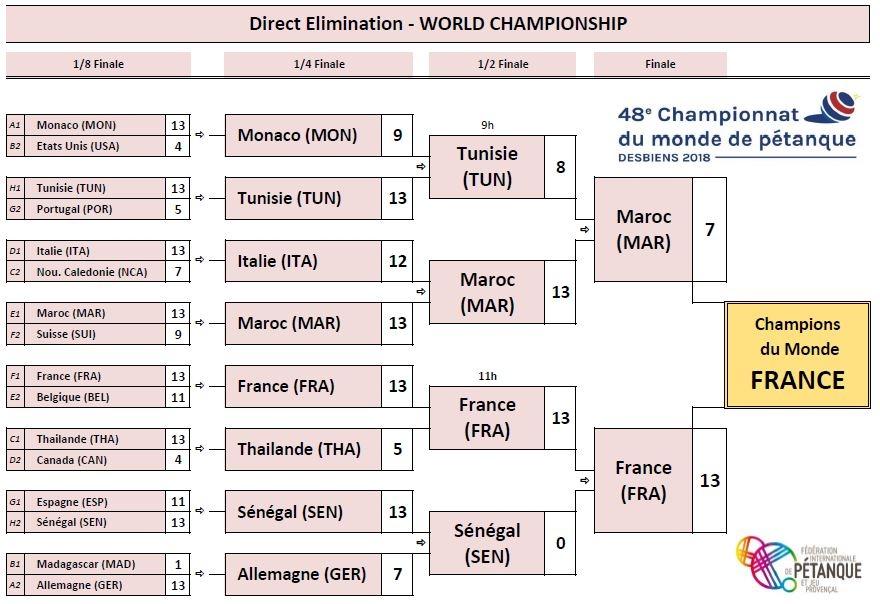 Championnat du Monde 2018