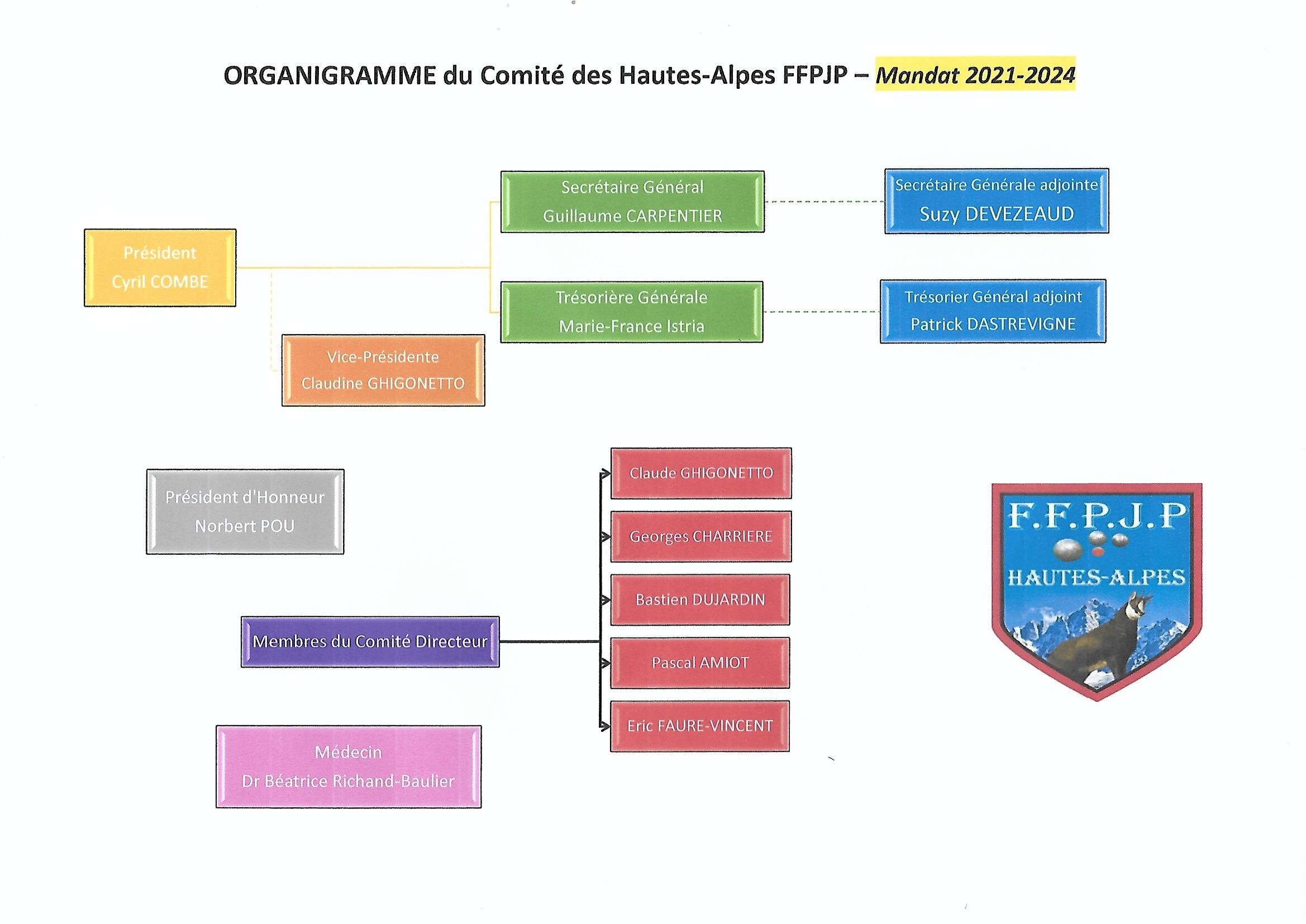 Organigramme et Composition des Commissions du Comité Départemental des Hautes-Alpes FFPJP mandat 2021-2024