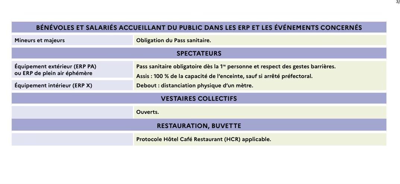 Protocole Sanitaire du 30 septembre 2021