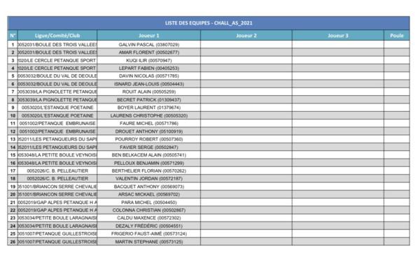 Liste des inscrits J-1 Challenge des As Masculins