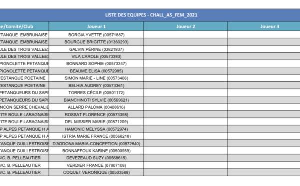Liste des inscrits J-1 Challenge des As Féminin